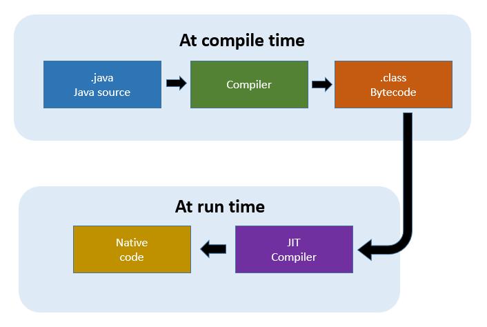 1.2. pav. JIT kompiliavimo procesas