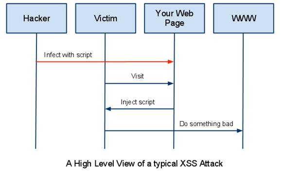 XSS (Cross-site scripting) | Blog - CS @ SIT